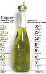 производители оливкового масла